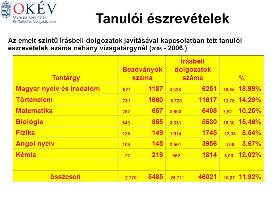 Tanulói észrevételek Az emelt szintű írásbeli dolgozatok javításával kapcsolatban tett tanulói észrevételek száma néhány vizsgatárgynál ( 2005 - 2006.) Tantárgy Beadványok száma Írásbeli dolgozatok száma% Magyar nyelv és irodalom 627 1187 3 326 6251 18,85 18,99% Történelem 731 1660 5 720 11617 12,78 14,29% Matematika 287 657 3 603 6408 7,97 10,25% Biológia 543 855 3 331 5530 16,30 15,46% Fizika 125 149 1 014 1745 12,33 8,54% Angol nyelv 109 145 3 561 3956 3,06 3,67% Kémia 77 218 962 1814 8,00 12,02% összesen 2 770 5485 26 711 46021 10,37 11,92%