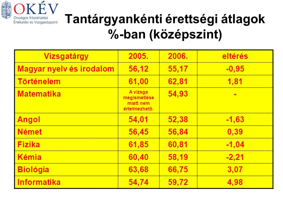 Tantárgyankénti érettségi átlagok %-ban (középszint) Vizsgatárgy2005.2006.eltérés Magyar nyelv és irodalom56,1255,17-0,95 Történelem61,0062,811,81 Matematika A vizsga megismétlése miatt nem értelmezhető.