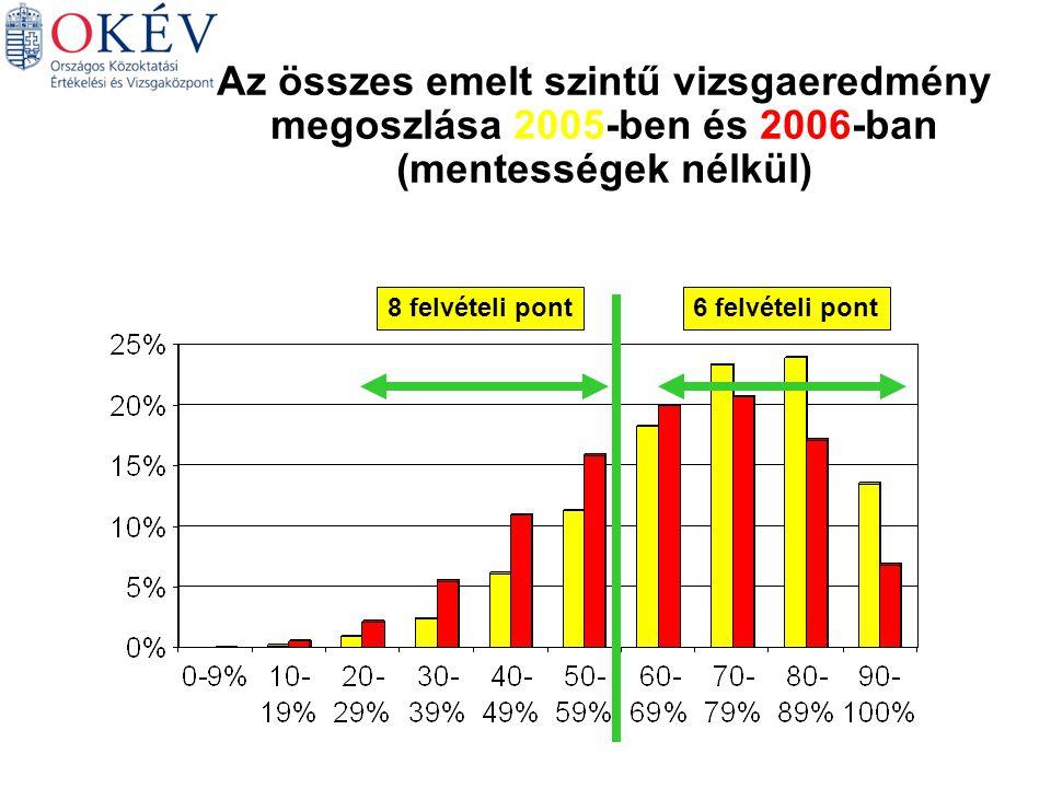6 felvételi pont8 felvételi pont Az összes emelt szintű vizsgaeredmény megoszlása 2005-ben és 2006-ban (mentességek nélkül)