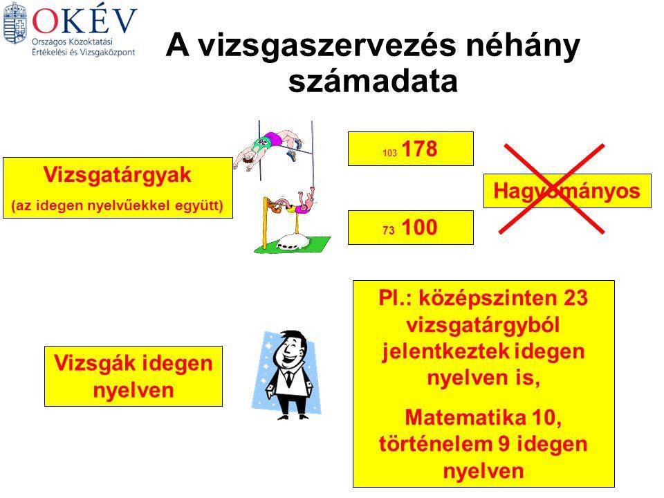 Informatika K Informatika E GyakorlatiSzóbeli A vizsgarészek összehasonlítása vizsgatárgyanként 2005.