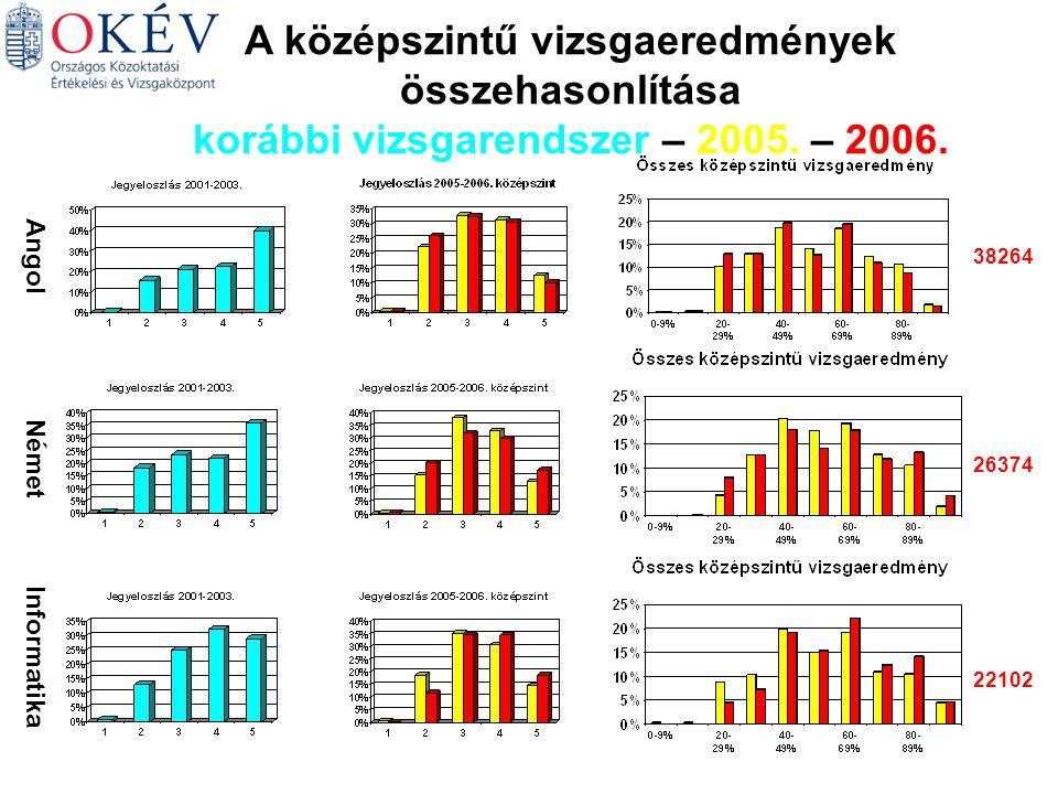 Angol Német Informatika 38264 26374 22102 A középszintű vizsgaeredmények összehasonlítása korábbi vizsgarendszer – 2005.