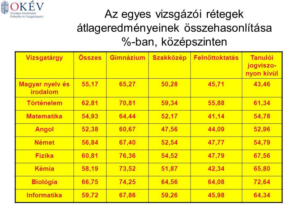 Az egyes vizsgázói rétegek átlageredményeinek összehasonlítása %-ban, középszinten VizsgatárgyÖsszesGimnáziumSzakközépFelnőttoktatásTanulói jogviszo- nyon kívül Magyar nyelv és irodalom 55,1765,2750,2845,7143,46 Történelem62,8170,8159,3455,8861,34 Matematika54,9364,4452,1741,1454,78 Angol52,3860,6747,5644,0952,96 Német56,8467,4052,5447,7754,79 Fizika60,8176,3654,5247,7967,56 Kémia58,1973,5251,8742,3465,80 Biológia66,7574,2564,5664,0872,64 Informatika59,7267,8659,2645,9864,34