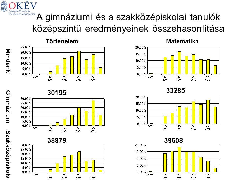 A gimnáziumi és a szakközépiskolai tanulók középszintű eredményeinek összehasonlítása Mindenki Gimnázium Szakközépiskola TörténelemMatematika 30195 33285 3887939608