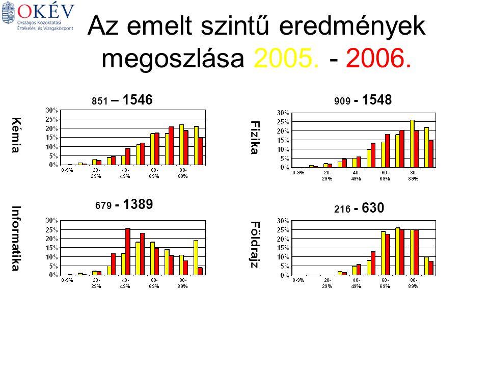 Kémia Informatika Fizika Földrajz 851 – 1546 909 - 1548 679 - 1389 216 - 630 Az emelt szintű eredmények megoszlása 2005.