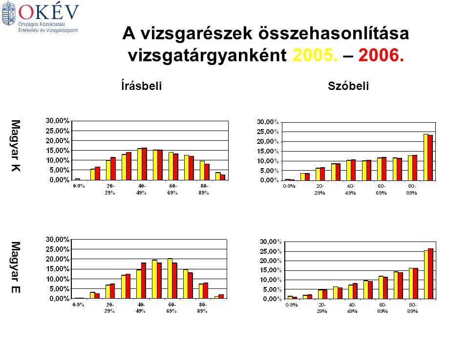 A vizsgarészek összehasonlítása vizsgatárgyanként 2005. – 2006. Magyar K Magyar E ÍrásbeliSzóbeli