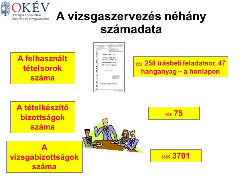 A vizsgaszervezés néhány számadata A felhasznált tételsorok száma A tételkészítő bizottságok száma 108 75 222 258 írásbeli feladatsor, 47 hanganyag – a honlapon A vizsgabizottságok száma 3555 3701