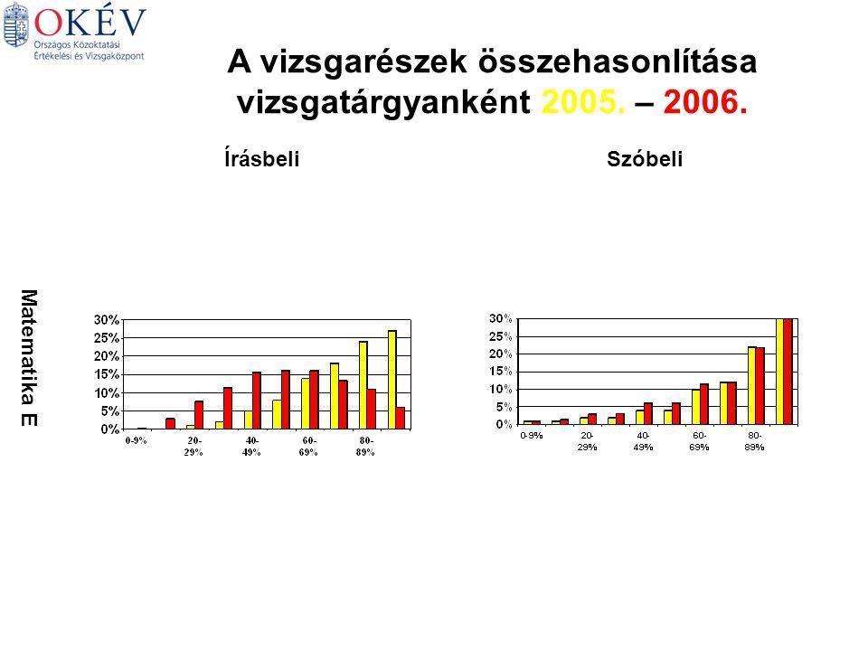 Matematika E ÍrásbeliSzóbeli A vizsgarészek összehasonlítása vizsgatárgyanként 2005. – 2006.