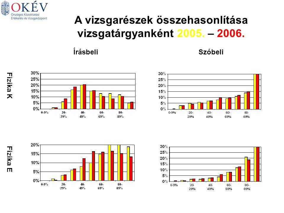 Fizika K Fizika E ÍrásbeliSzóbeli A vizsgarészek összehasonlítása vizsgatárgyanként 2005. – 2006.