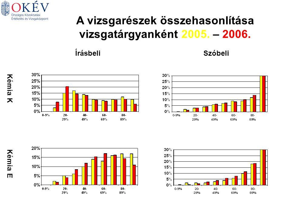 Kémia K Kémia E ÍrásbeliSzóbeli A vizsgarészek összehasonlítása vizsgatárgyanként 2005. – 2006.