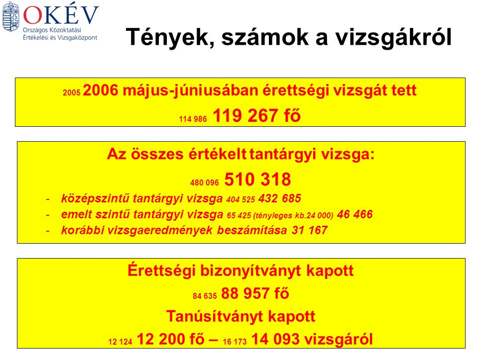 Az érettségi osztályzatok tantárgyankénti átlagai (középszint) Vizsgatárgy2001-2003.