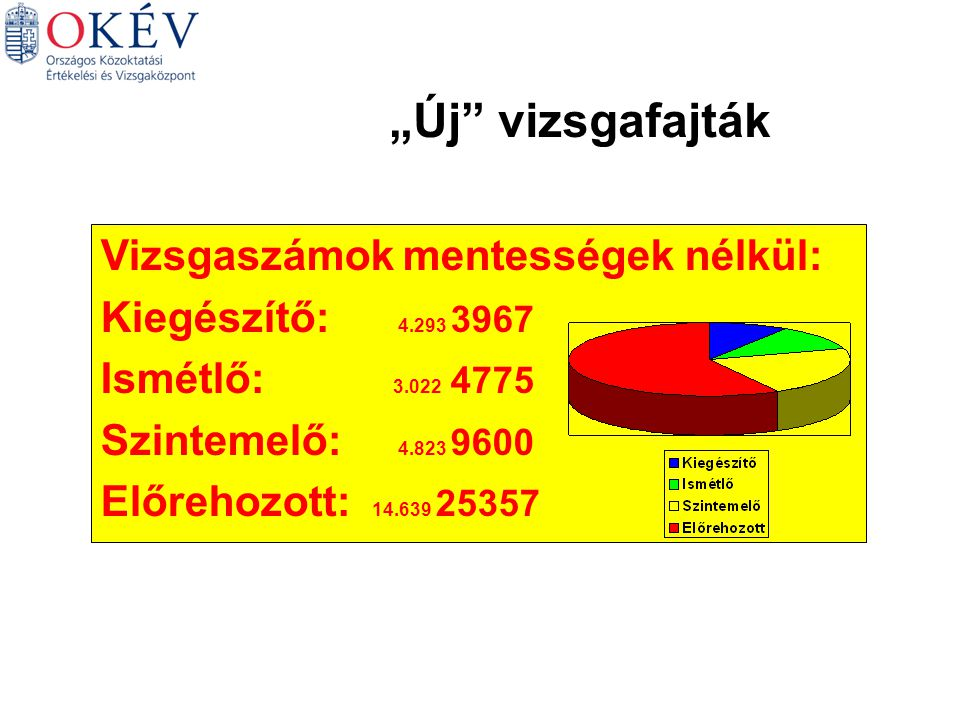 A gimnáziumi és a szakközépiskolai tanulók középszintű eredményeinek összehasonlítása Mindenki Gimnázium Szakközépiskola MagyarAngol 33657 14700 39307 20088