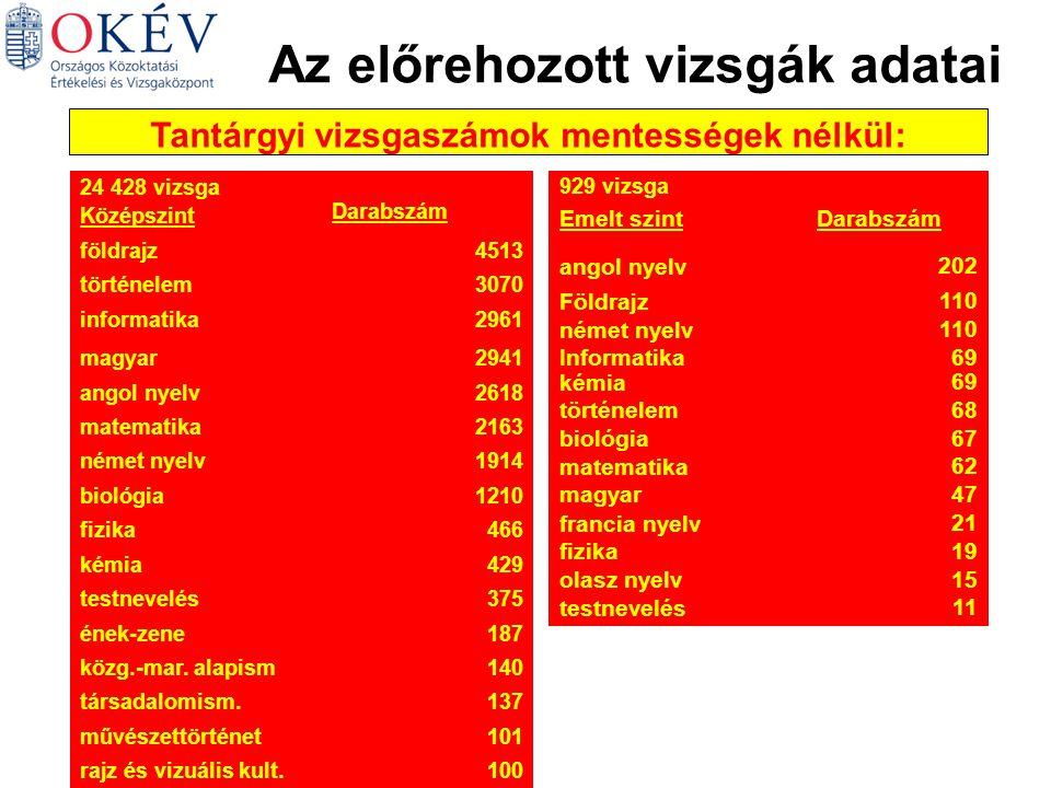 Az előrehozott vizsgák adatai Tantárgyi vizsgaszámok mentességek nélkül: 24 428 vizsga Középszint Darabszám földrajz4513 történelem3070 informatika2961 magyar2941 angol nyelv2618 matematika2163 német nyelv1914 biológia1210 fizika466 kémia429 testnevelés375 ének-zene187 közg.-mar.