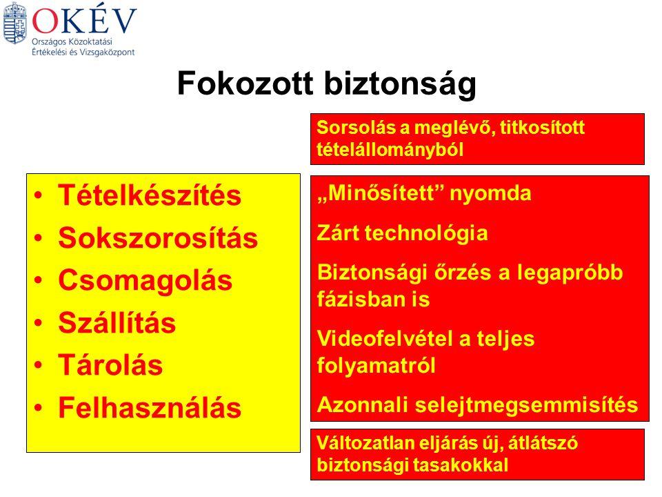Szállítás-tárolás-felhasználás Körzetközponti jegyzők (okmányirodák) Zárt technológiájú szállítás KÖZÉPISKOLÁK Ellenőrzés Napi tételátvétel Módosítás, pótlás Őrzés (csak 1 napi adag) Bontás bizottság előtt Az öt legnépesebb vizsgatárgy esetében