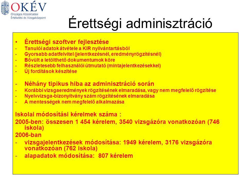 Érettségi adminisztráció Érettségi szoftver fejlesztése -Tanulói adatok átvétele a KIR nyilvántartásból -Gyorsabb adatfelvitel (jelentkezésnél, eredményrögzítésnél) -Bővült a letölthető dokumentumok köre -Részletesebb felhasználói útmutató (mintajelentkezésekkel) -Új fordítások készítése -Néhány tipikus hiba az adminisztráció során -Korábbi vizsgaeredmények rögzítésének elmaradása, vagy nem megfelelő rögzítése -Nyelvvizsga-bizonyítvány szám rögzítésének elmaradása -A mentességek nem megfelelő alkalmazása Iskolai módosítási kérelmek száma : 2005-ben: összesen 1 454 kérelem, 3540 vizsgázóra vonatkozóan (746 iskola) 2006-ban -vizsgajelentkezések módosítása: 1949 kérelem, 3176 vizsgázóra vonatkozóan (762 iskola) -alapadatok módosítása: 807 kérelem
