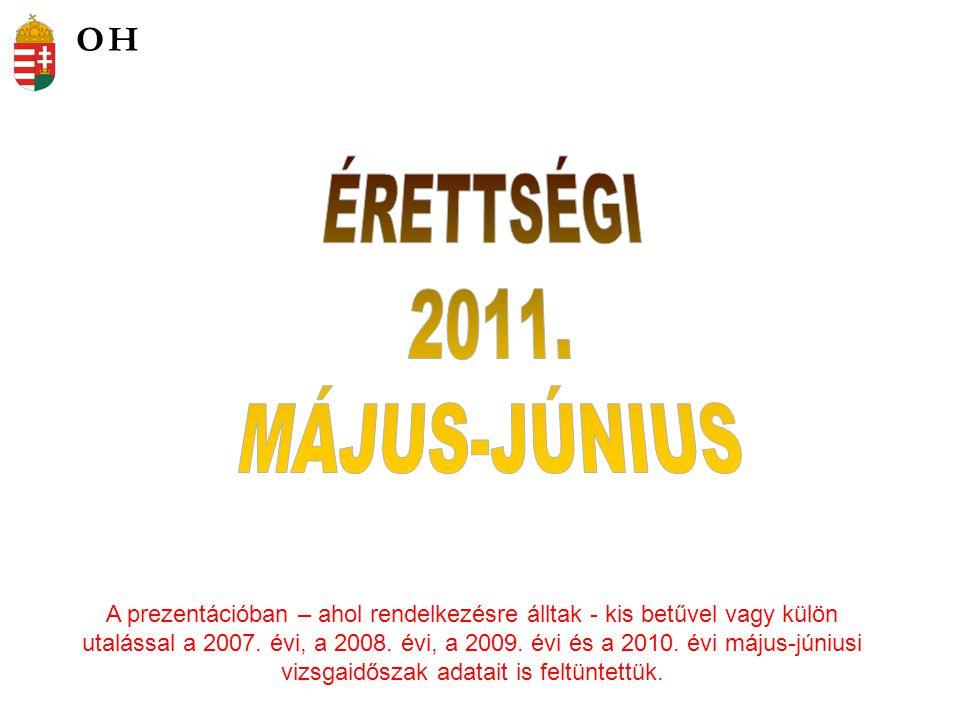 A prezentációban – ahol rendelkezésre álltak - kis betűvel vagy külön utalással a 2007.