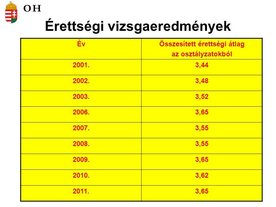 Érettségi vizsgaeredmények ÉvÖsszesített érettségi átlag az osztályzatokból 2001.3,44 2002.3,48 2003.3,52 2006.3,65 2007.3,55 2008.3,55 2009.3,65 2010.3,62 2011.3,65 OH