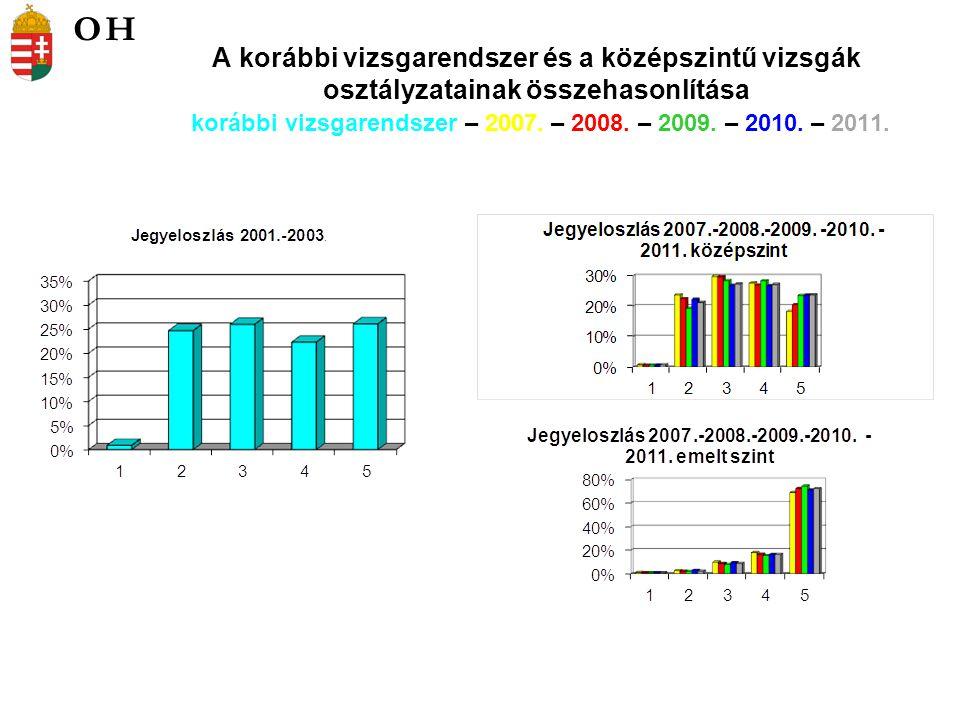 A korábbi vizsgarendszer és a középszintű vizsgák osztályzatainak összehasonlítása korábbi vizsgarendszer – 2007.