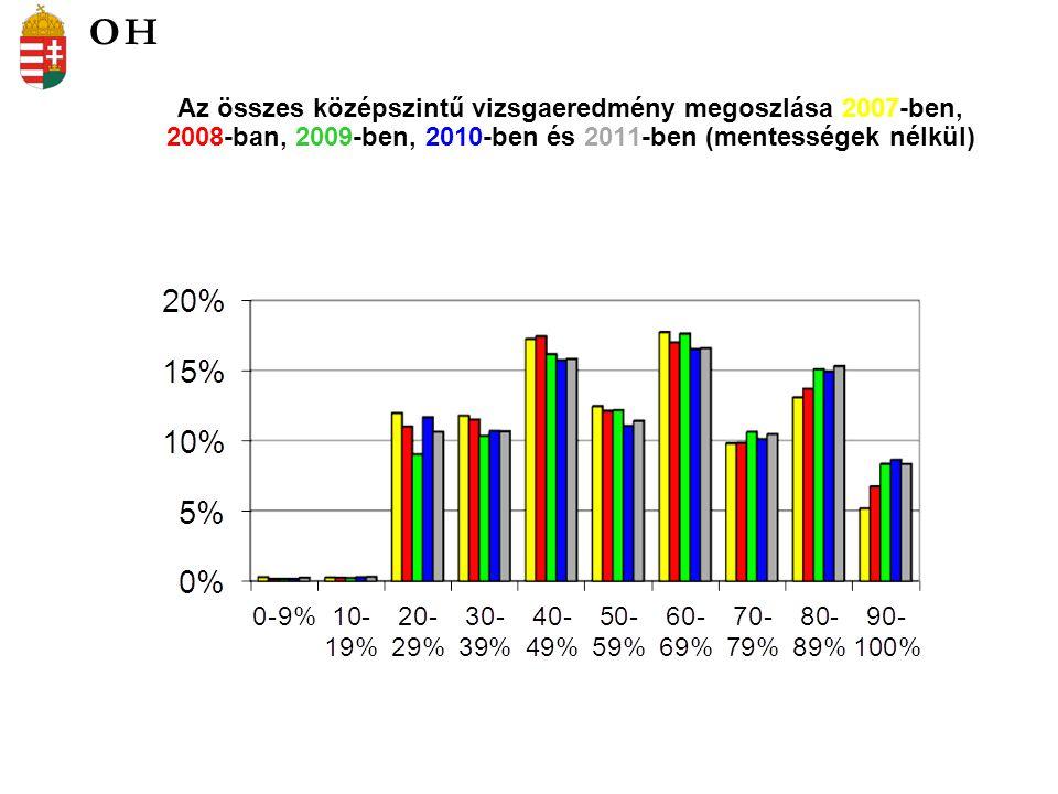Az összes középszintű vizsgaeredmény megoszlása 2007-ben, 2008-ban, 2009-ben, 2010-ben és 2011-ben (mentességek nélkül) OH