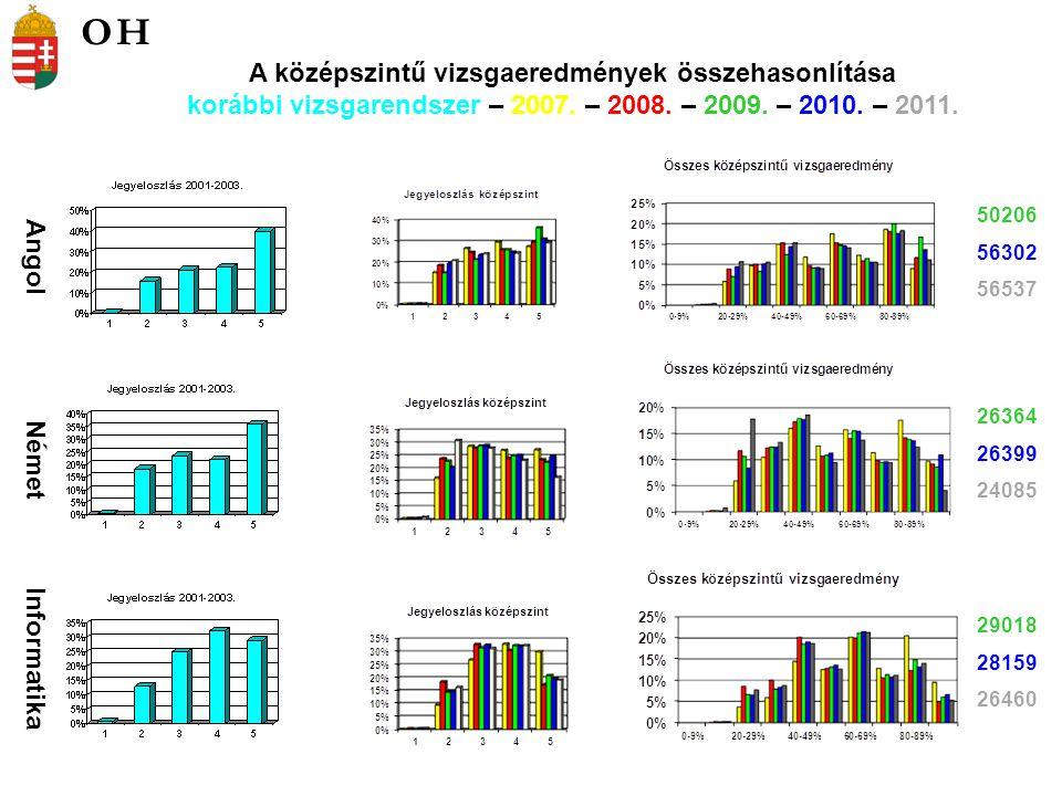 Angol Német Informatika 50206 56302 56537 26364 26399 24085 29018 28159 26460 A középszintű vizsgaeredmények összehasonlítása korábbi vizsgarendszer – 2007.