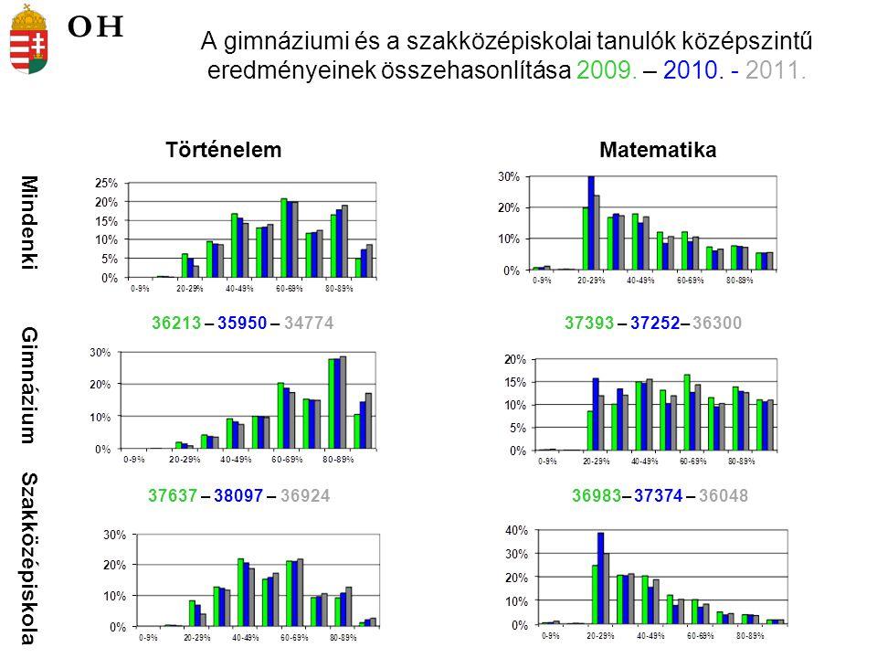 A gimnáziumi és a szakközépiskolai tanulók középszintű eredményeinek összehasonlítása 2009.