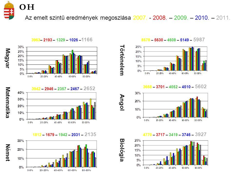 Az emelt szintű eredmények megoszlása 2007.- 2008.