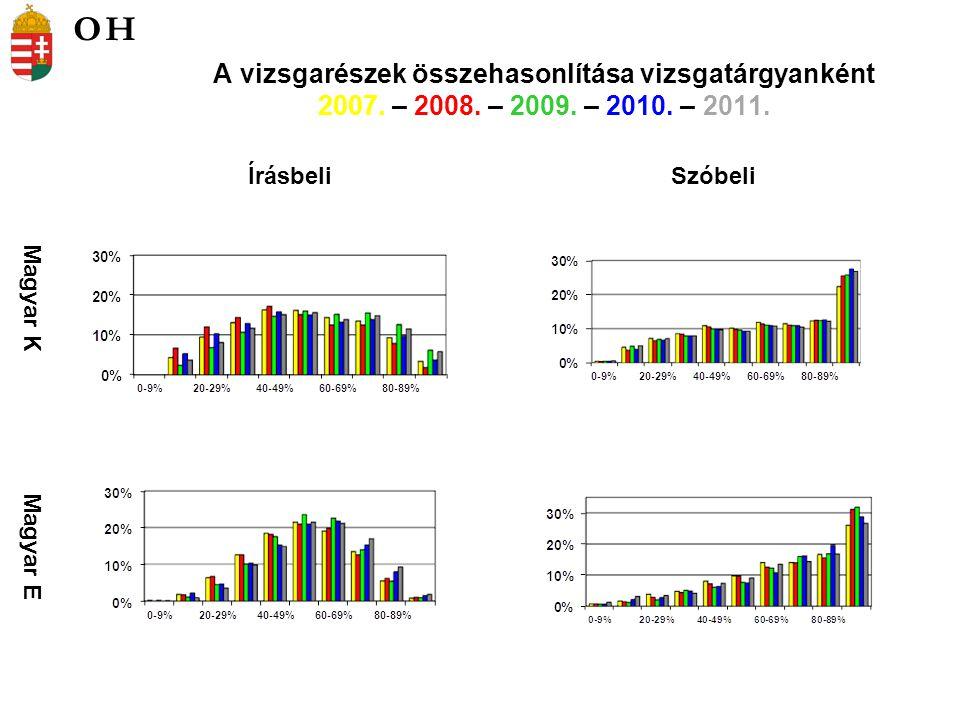 A vizsgarészek összehasonlítása vizsgatárgyanként 2007.
