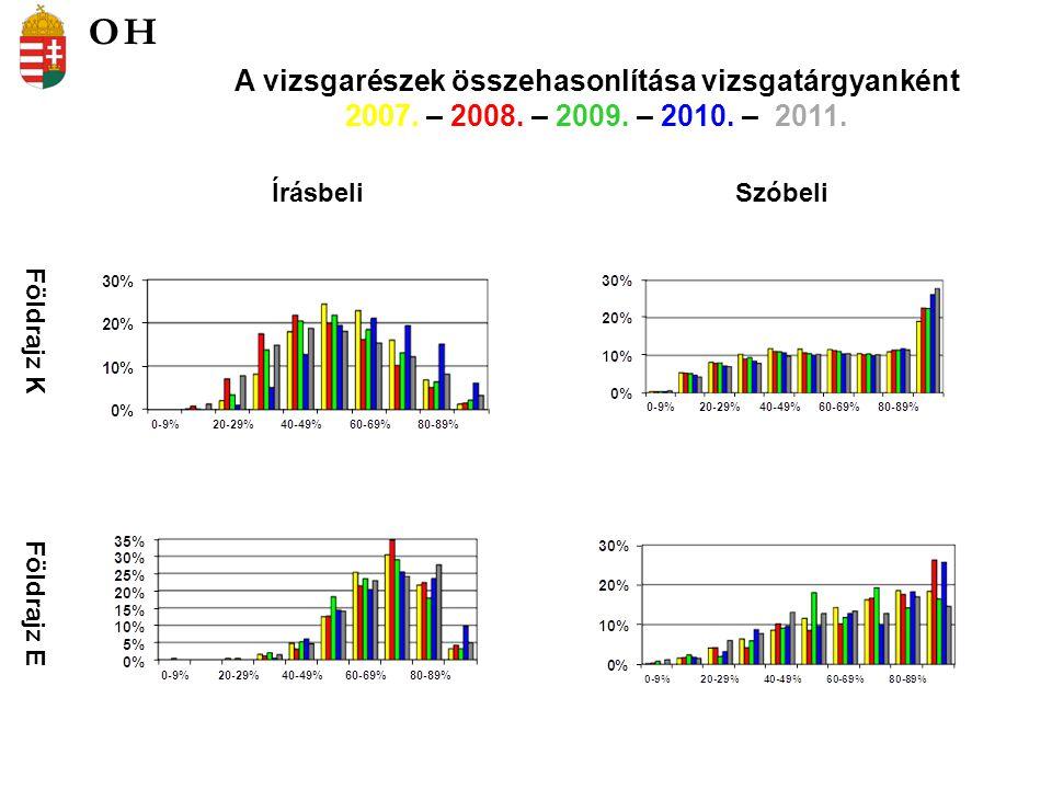 Földrajz K Földrajz E ÍrásbeliSzóbeli A vizsgarészek összehasonlítása vizsgatárgyanként 2007.