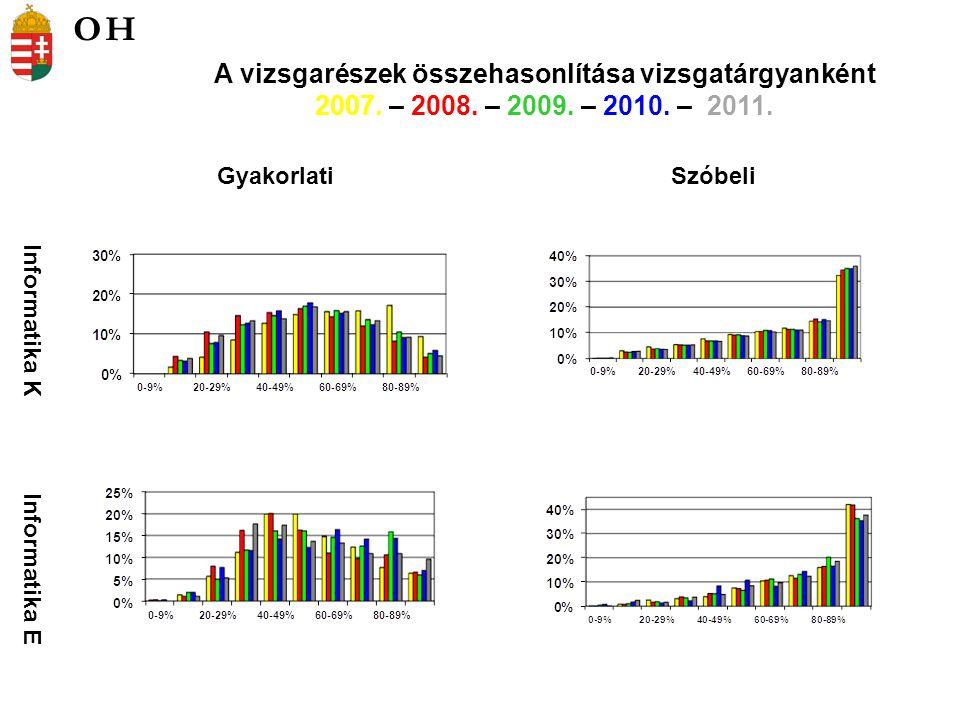 Informatika K Informatika E GyakorlatiSzóbeli A vizsgarészek összehasonlítása vizsgatárgyanként 2007.