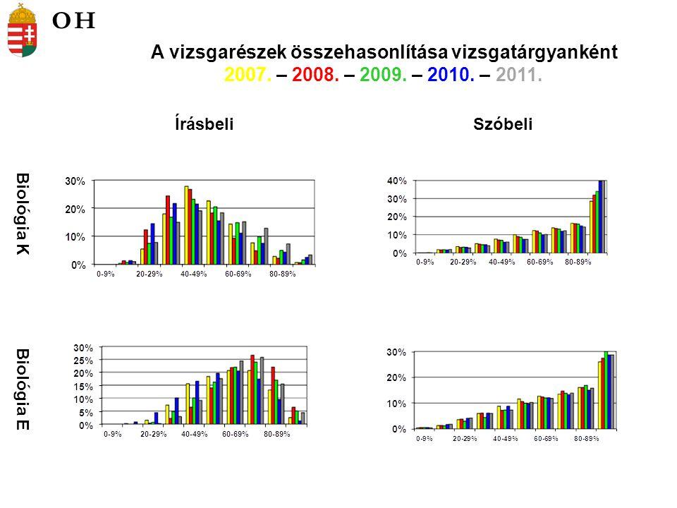 Biológia K Biológia E ÍrásbeliSzóbeli A vizsgarészek összehasonlítása vizsgatárgyanként 2007.