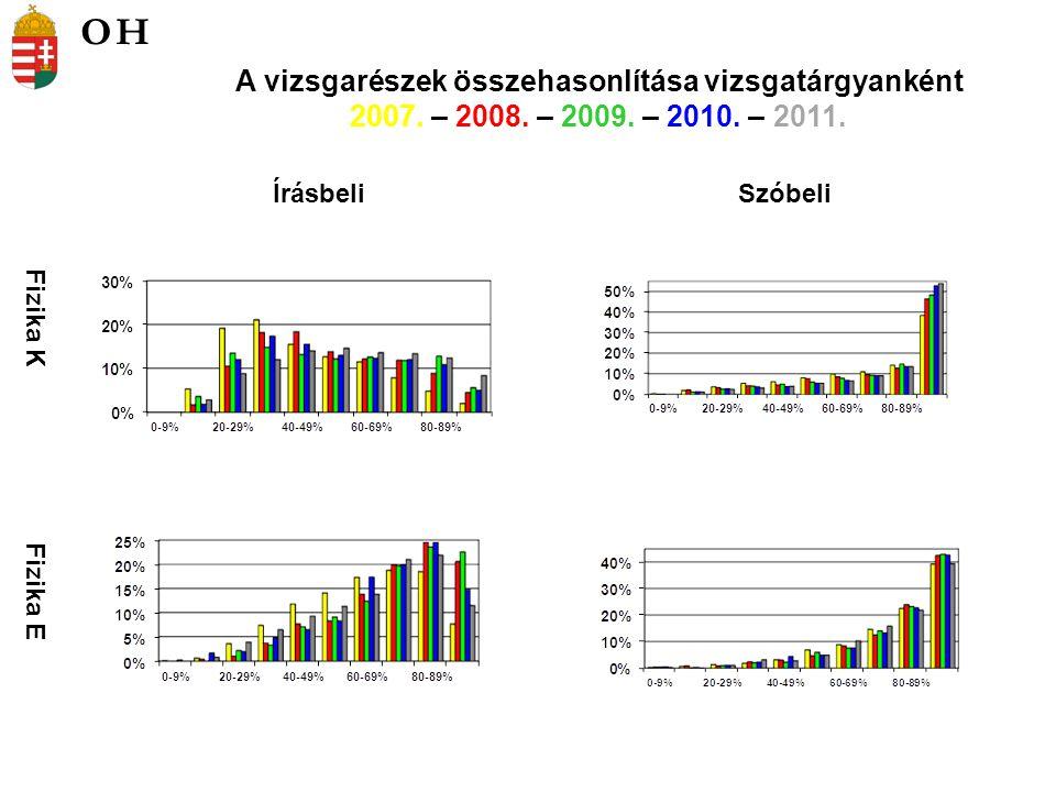 Fizika K Fizika E ÍrásbeliSzóbeli A vizsgarészek összehasonlítása vizsgatárgyanként 2007.