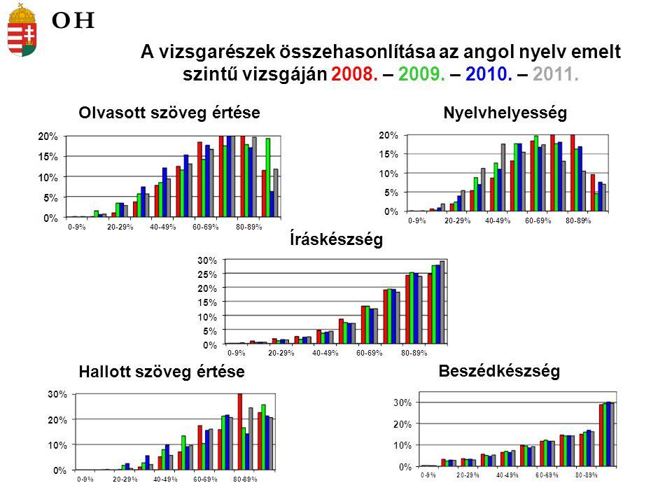 Olvasott szöveg értéseNyelvhelyesség A vizsgarészek összehasonlítása az angol nyelv emelt szintű vizsgáján 2008.