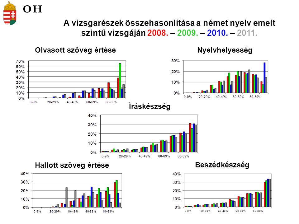 Olvasott szöveg értéseNyelvhelyesség A vizsgarészek összehasonlítása a német nyelv emelt szintű vizsgáján 2008.