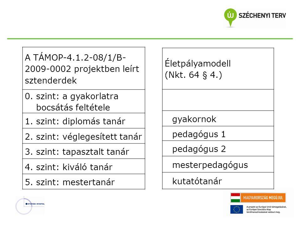 A TÁMOP-4.1.2-08/1/B- 2009-0002 projektben leírt sztenderdek 0. szint: a gyakorlatra bocsátás feltétele 1. szint: diplomás tanár 2. szint: véglegesíte