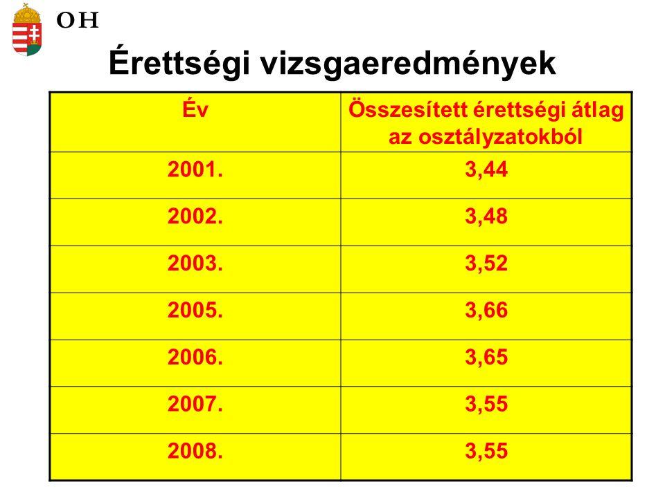 Érettségi vizsgaeredmények ÉvÖsszesített érettségi átlag az osztályzatokból 2001.3,44 2002.3,48 2003.3,52 2005.3,66 2006.3,65 2007.3,55 2008.3,55 OH