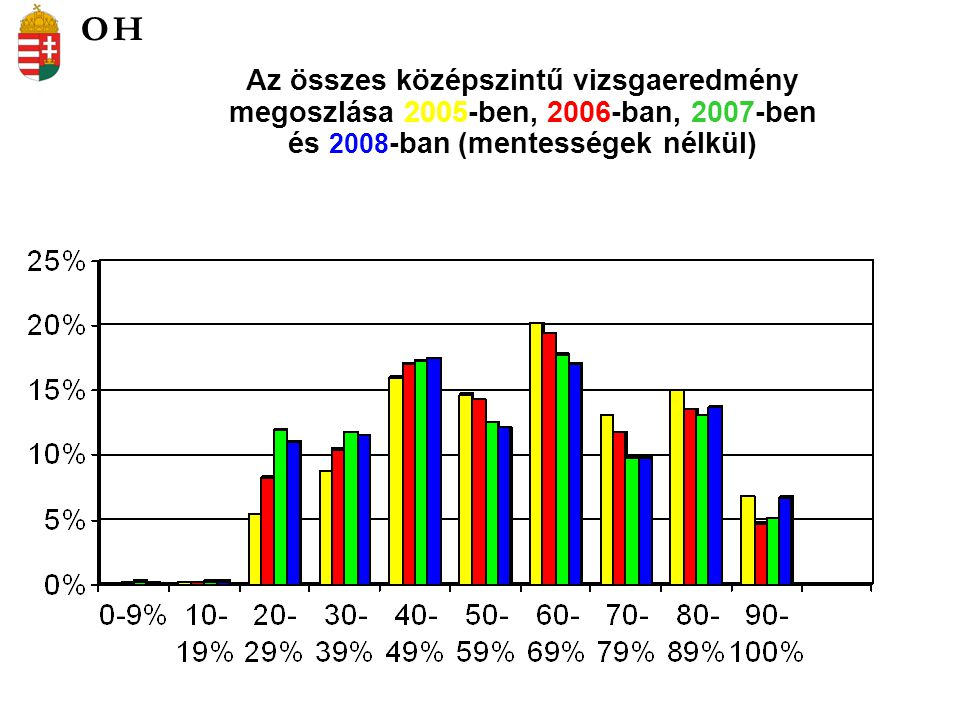 Az összes középszintű vizsgaeredmény megoszlása 2005-ben, 2006-ban, 2007-ben és 2008 -ban (mentességek nélkül) OH