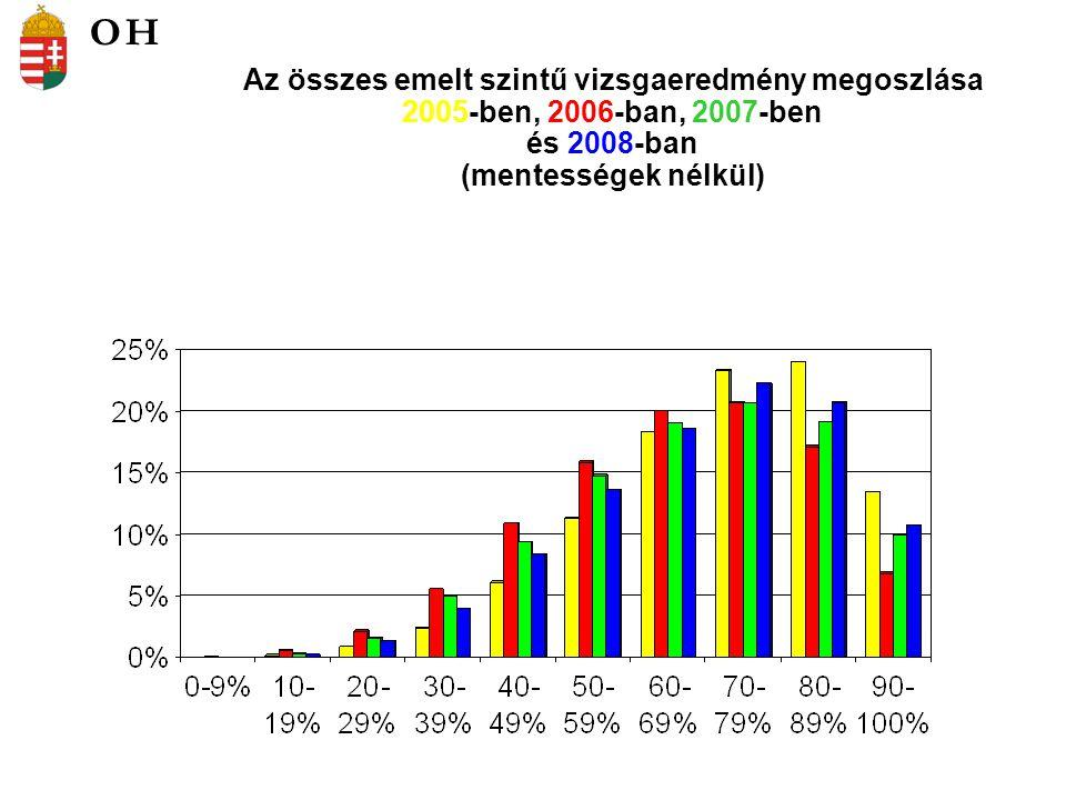 Az összes emelt szintű vizsgaeredmény megoszlása 2005-ben, 2006-ban, 2007-ben és 2008-ban (mentességek nélkül) OH