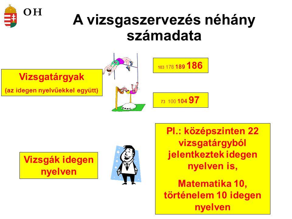 A vizsgaszervezés néhány számadata Vizsgatárgyak (az idegen nyelvűekkel együtt) 103 178 189 186 73 100 104 97 Vizsgák idegen nyelven Pl.: középszinten 22 vizsgatárgyból jelentkeztek idegen nyelven is, Matematika 10, történelem 10 idegen nyelven OH