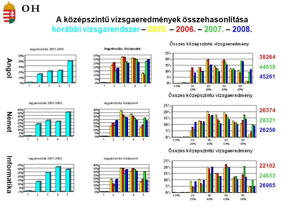 Angol Német Informatika 38264 44638 45261 26374 28321 26256 22102 24653 26965 A középszintű vizsgaeredmények összehasonlítása korábbi vizsgarendszer – 2005.