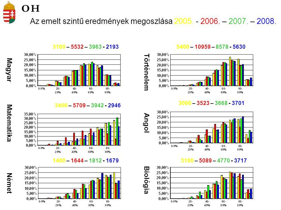 Az emelt szintű eredmények megoszlása 2005. - 2006.