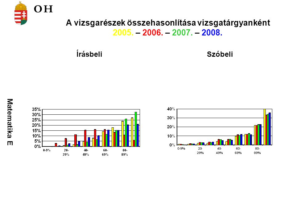 Matematika E ÍrásbeliSzóbeli A vizsgarészek összehasonlítása vizsgatárgyanként 2005.