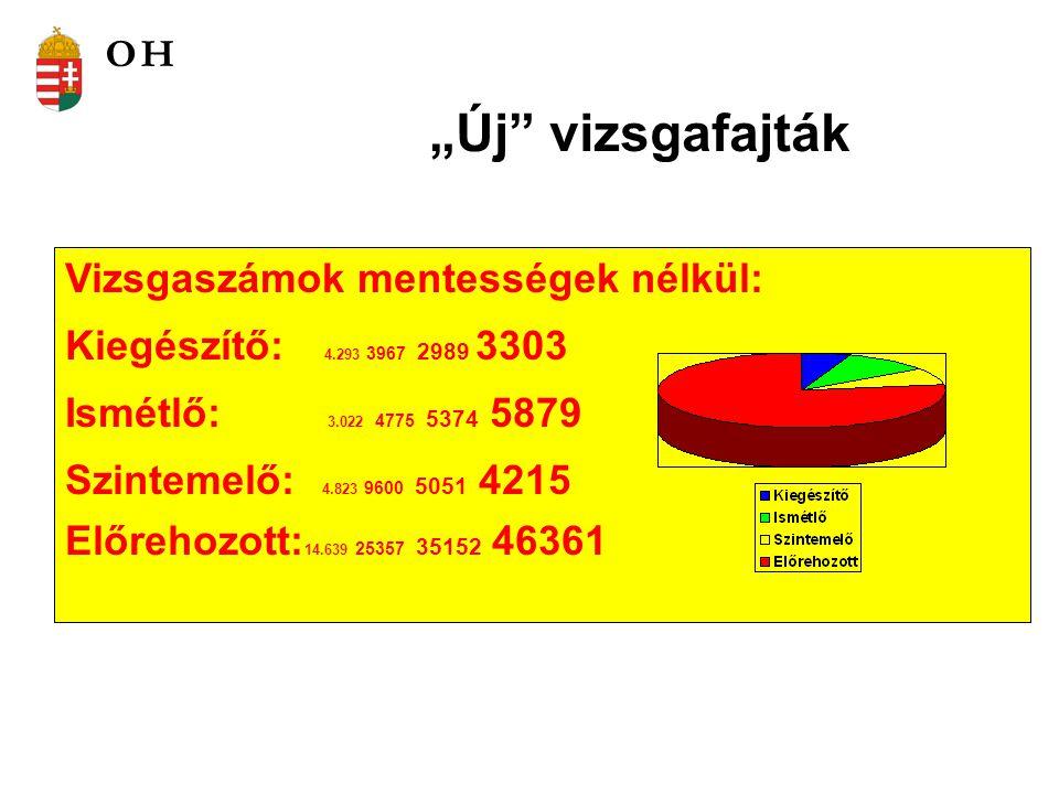 """""""Új vizsgafajták Vizsgaszámok mentességek nélkül: Kiegészítő: 4.293 3967 2989 3303 Ismétlő: 3.022 4775 5374 5879 Szintemelő: 4.823 9600 5051 4215 Előrehozott: 14.639 25357 35152 46361 OH"""