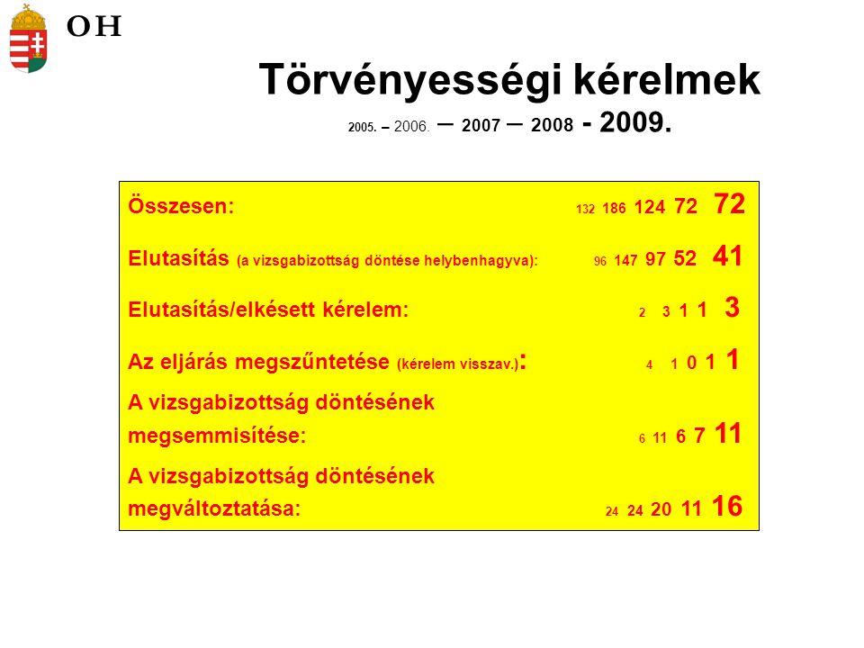 Törvényességi kérelmek 2005. – 2006. – 2007 – 2008 - 2009. Összesen: 132 186 124 72 72 Elutasítás (a vizsgabizottság döntése helybenhagyva): 96 147 97