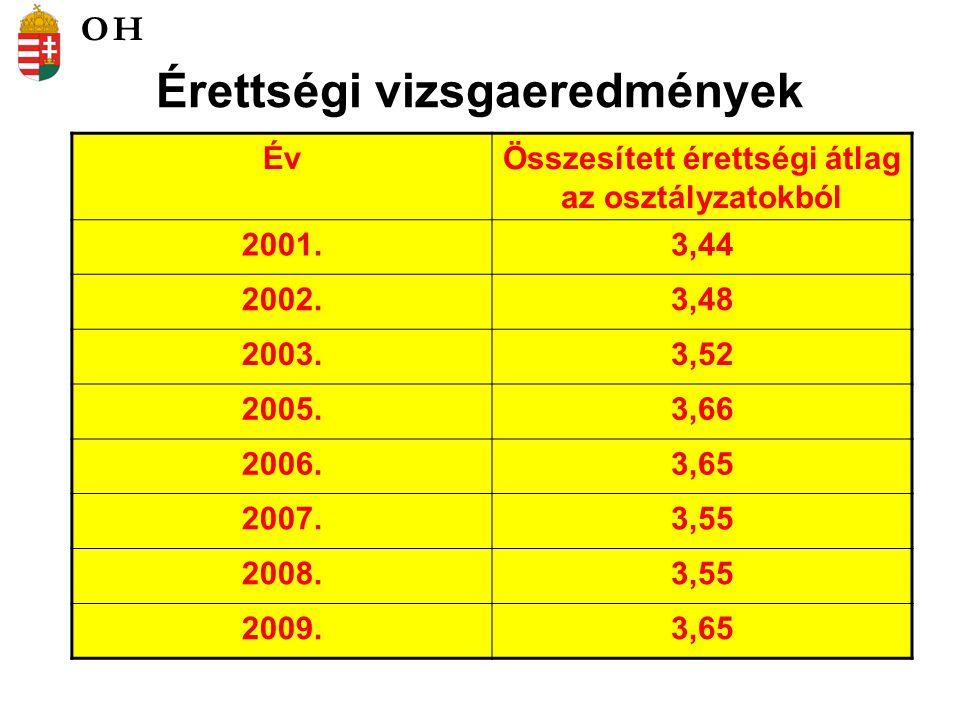 Érettségi vizsgaeredmények ÉvÖsszesített érettségi átlag az osztályzatokból 2001.3,44 2002.3,48 2003.3,52 2005.3,66 2006.3,65 2007.3,55 2008.3,55 2009.3,65 OH