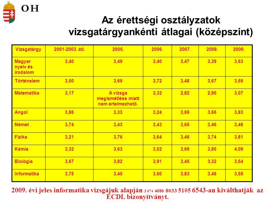 Az érettségi osztályzatok vizsgatárgyankénti átlagai (középszint) 2009.