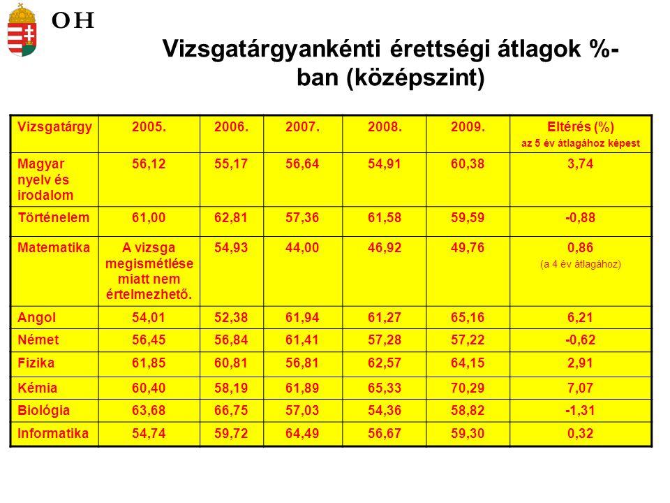 Vizsgatárgyankénti érettségi átlagok %- ban (középszint) Vizsgatárgy2005.2006.2007.2008.2009.Eltérés (%) az 5 év átlagához képest Magyar nyelv és irodalom 56,1255,1756,6454,9160,383,74 Történelem61,0062,8157,3661,5859,59-0,88 MatematikaA vizsga megismétlése miatt nem értelmezhető.