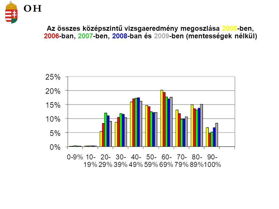 Az összes középszintű vizsgaeredmény megoszlása 2005-ben, 2006-ban, 2007-ben, 2008-ban és 2009-ben (mentességek nélkül) OH