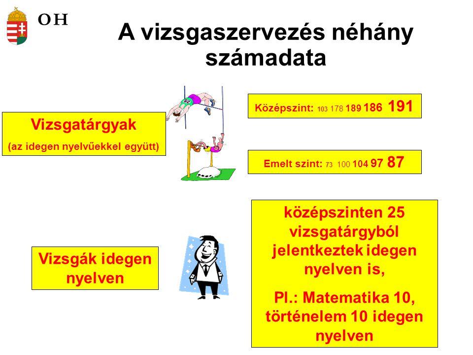 A vizsgaszervezés néhány számadata Vizsgatárgyak (az idegen nyelvűekkel együtt) Középszint: 103 178 189 186 191 Emelt szint: 73 100 104 97 87 Vizsgák idegen nyelven középszinten 25 vizsgatárgyból jelentkeztek idegen nyelven is, Pl.: Matematika 10, történelem 10 idegen nyelven OH