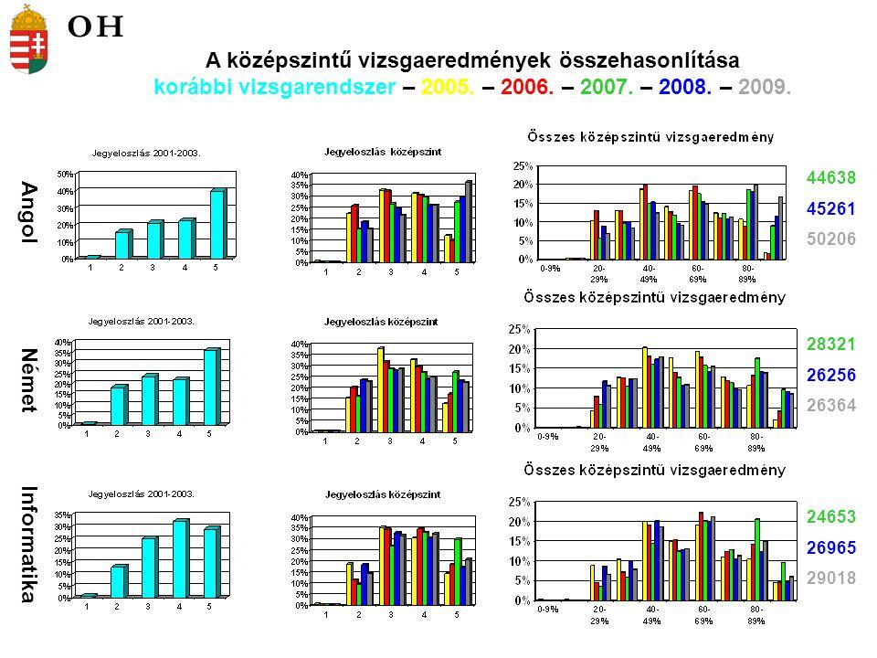 Angol Német Informatika 44638 45261 50206 28321 26256 26364 24653 26965 29018 A középszintű vizsgaeredmények összehasonlítása korábbi vizsgarendszer – 2005.