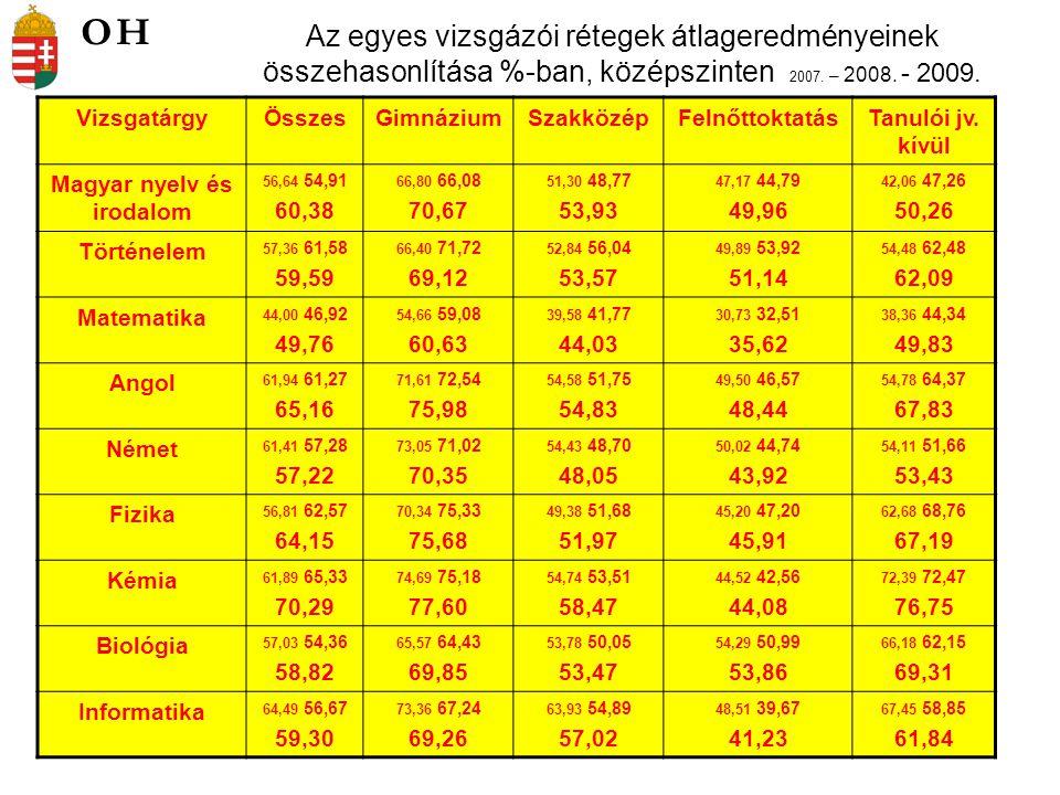 Az egyes vizsgázói rétegek átlageredményeinek összehasonlítása %-ban, középszinten 2007. – 2008. - 2009. VizsgatárgyÖsszesGimnáziumSzakközépFelnőttokt