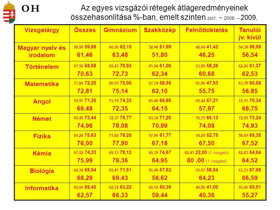 Az egyes vizsgázói rétegek átlageredményeinek összehasonlítása %-ban, emelt szinten 2007. - 2008. – 2009. VizsgatárgyÖsszesGimnáziumSzakközépFelnőttok